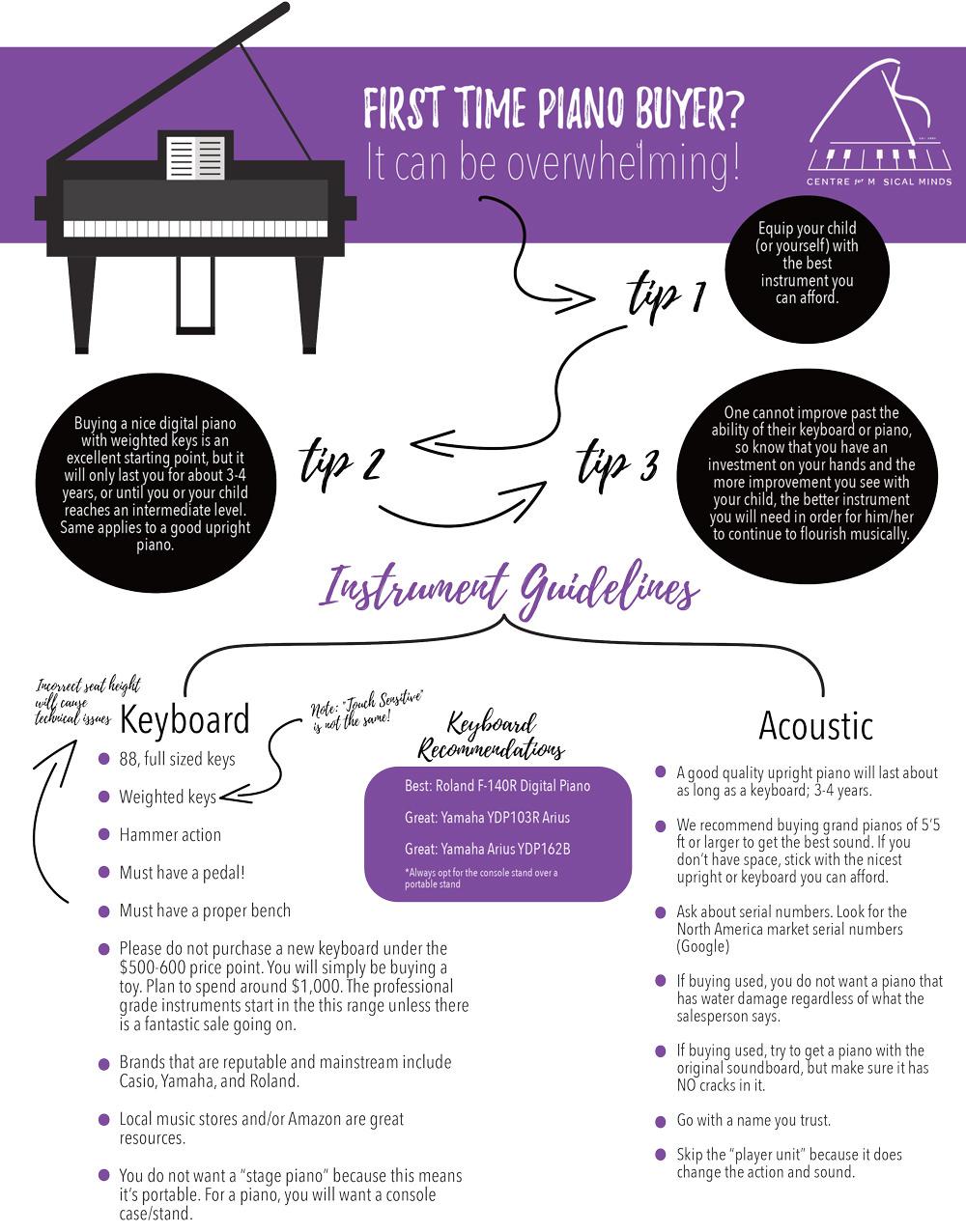 CMM Piano Buying Guide